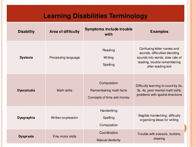 Learning disabilities (Cognitive)