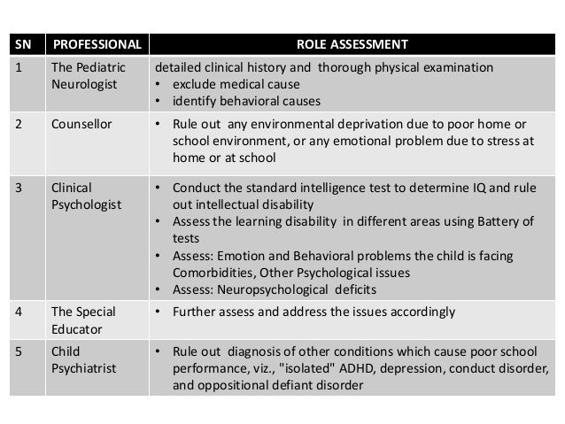 Inside Evaluation For Learning Disorders >> Learning Disorder Dyslexia Specific Learning Disorders