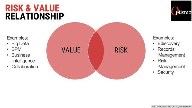 RISK & VALUE RELATIONSHIP VALUE  RISK
