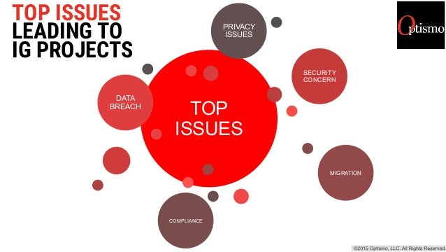 TOP ISSUES LEADING TO IG PROJECTS TOP ISSUES DATA BREACH SECURITY CONCERN MIGRATION COMPLIANCE PRIVACY ISSUES