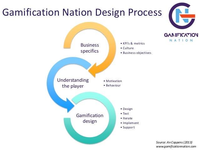 Learning gamification framework Slide 3