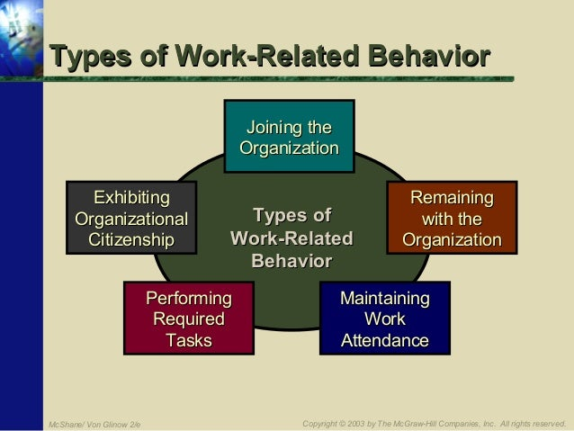 organisational behaviour controlling of tcs company Organisational behaviour organisation behaviour is a study of a people, individuals and a group of people's thinking, feeling and behaviour in a organisation that is, it interprets people-organisation relationships in terms of the whole person, whole group, whole organisation, and while social system (nwlinkcom, 2008.