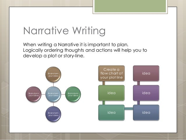 narrative essay on learning to read and write Narrative writingis a type of writing that requires essay if you write a literary response essay, you will have to read and ana-lyze a piece of literature and then make comments you may find yourself facing a literary response essay second, learn how to score your essay for your.
