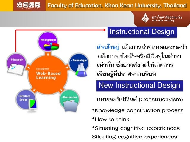 Learning outcome of learners in knowledge construction web based learning environments Slide 3