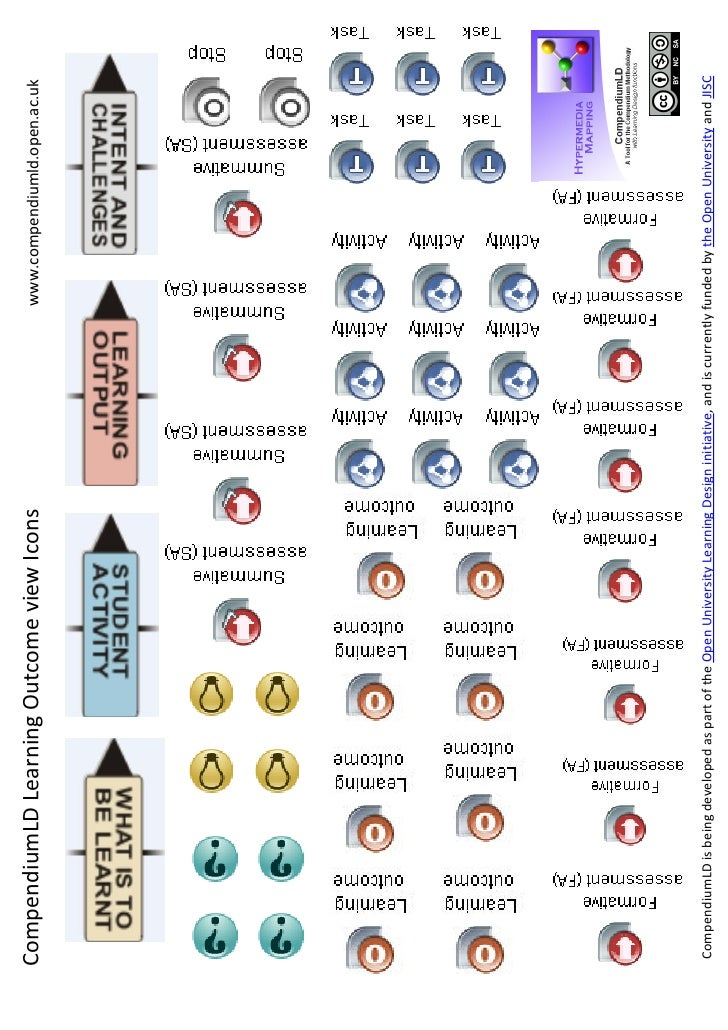 CompendiumLD Learning Outcome view Icons                                                                   www.compendiuml...