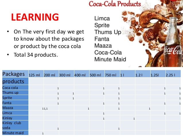 "sip learning on coca cola Project report on coca-cola company submitted by: muthu kumaran  project report on coca-cola company submitted by: muthu  ""project report on coca-cola."