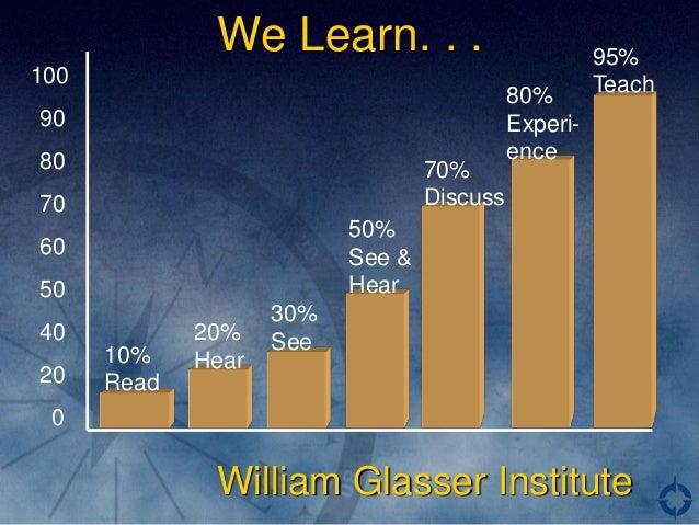 We Learn. . .                           95%100                                                   Teach                    ...
