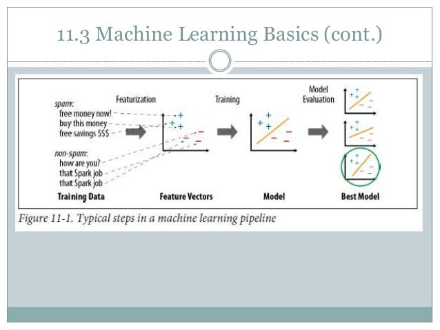 machine learning spark