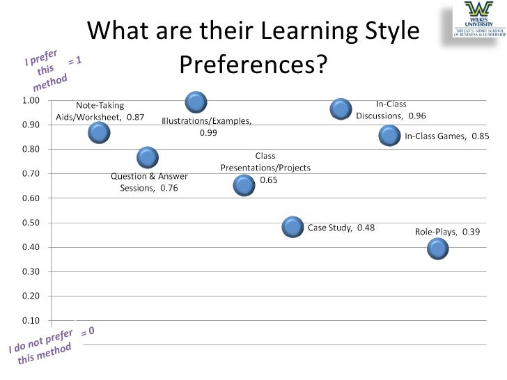 learning styles and preferences essay The students' learning styles were elicited using the perceptual learning styles preference questionnaire developed by joy reid (1987)  similar essays .
