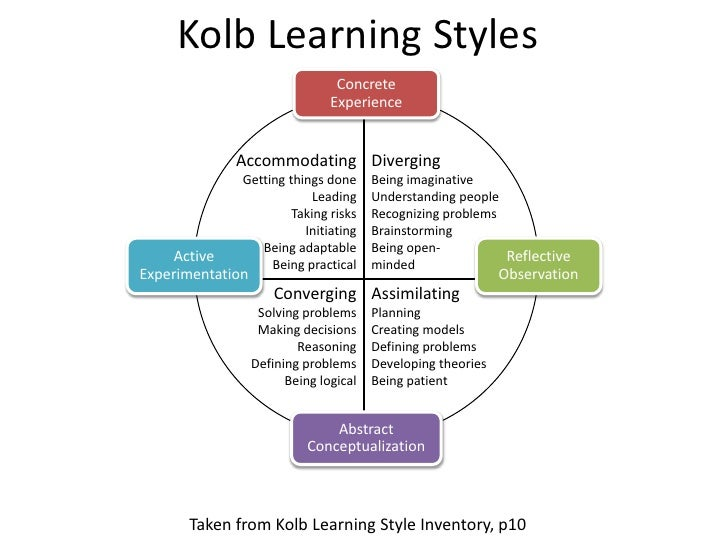 kolb honey and mumford vark Kolb's work was then taken forward by peter honey and alan mumford who produced a method to explore the individual's learning style that is widely used in medicine.