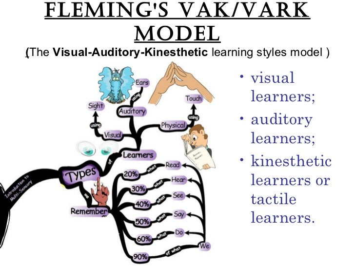 Learning styles (2)