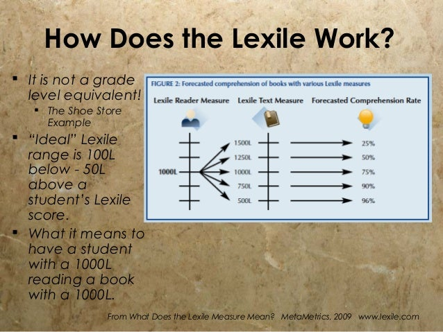Learning The Lexile