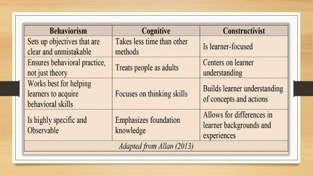 summarise two learning theories Learning is a result of mental applying principles from these theories of learning and development can help you guide your own learning as well as define.