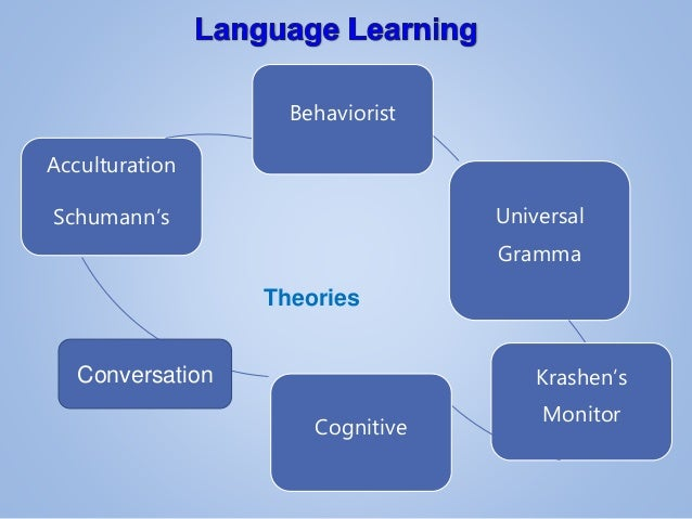 language acquisition theories Find and save ideas about language acquisition on pinterest | see more ideas about linguistics study, theories of learning and piaget theory.