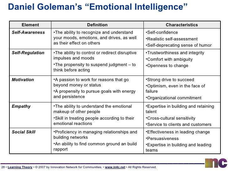 emotional intelligence self assessment Test your emotional intelligence with our free eq quiz questions as that will provide you with the most accurate assessment of your level of emotional.