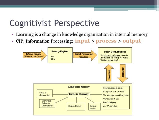 cognitivism psychology and instructional design A perspective based on cognitive and constructivist approaches shikha dixit associate professor in psychology instructional design, cognitivism.