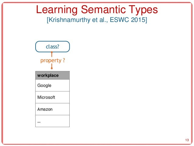 Learning The Semantics Of Structured Data Sources