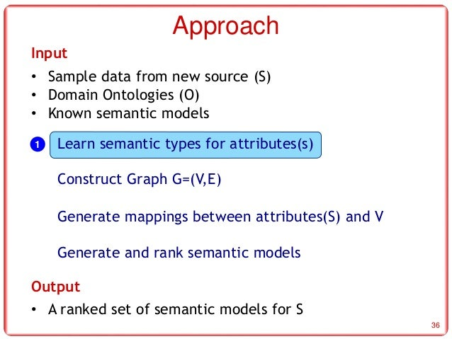 Semantic Models Implemented In Karma 31 Approach 36 Input Learn