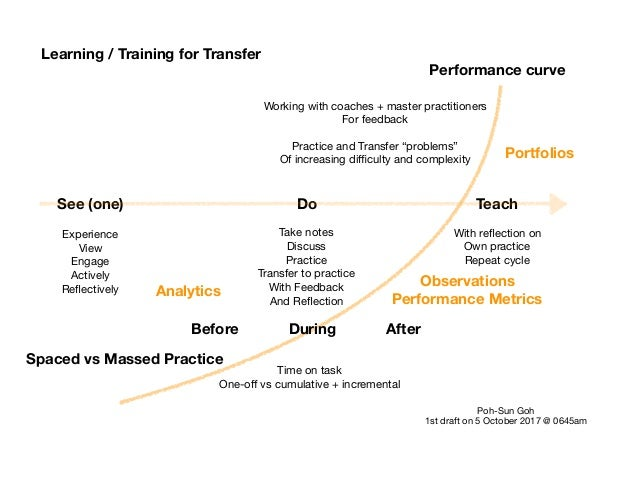 Learning / Training for Transfer See (one) Do Teach Experience  View  Engage  Actively  Reflectively Take notes  Discuss  P...