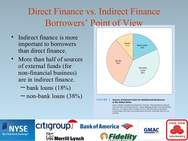 Direct finance wikipedia.