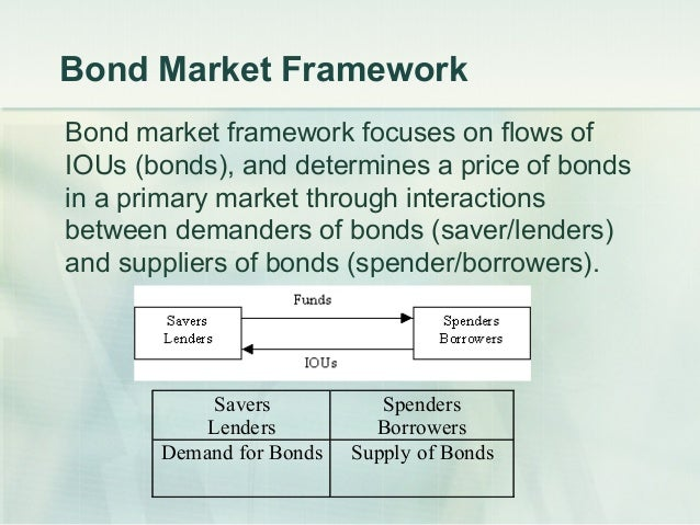 liquidity preference framework The safest way is to use the liquidity preference framework for all business cycle questions 4 according to the text,  we are using the liquidity preference model of the term structure of interest rates to make this prediction, as indicated in the title of figure 6, page 136.