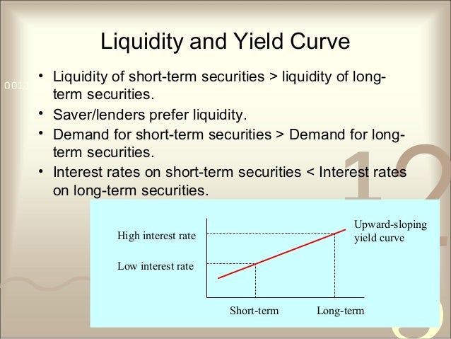 421 0011 0010 1010 1101 0001 0100 1011 Liquidity and Yield Curve • Liquidity of short-term securities > liquidity of long-...