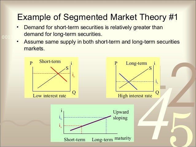 421 0011 0010 1010 1101 0001 0100 1011 Example of Segmented Market Theory #1 • Demand for short-term securities is relativ...