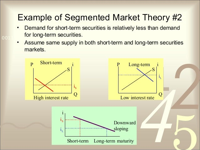 421 0011 0010 1010 1101 0001 0100 1011 Example of Segmented Market Theory #2 • Demand for short-term securities is relativ...