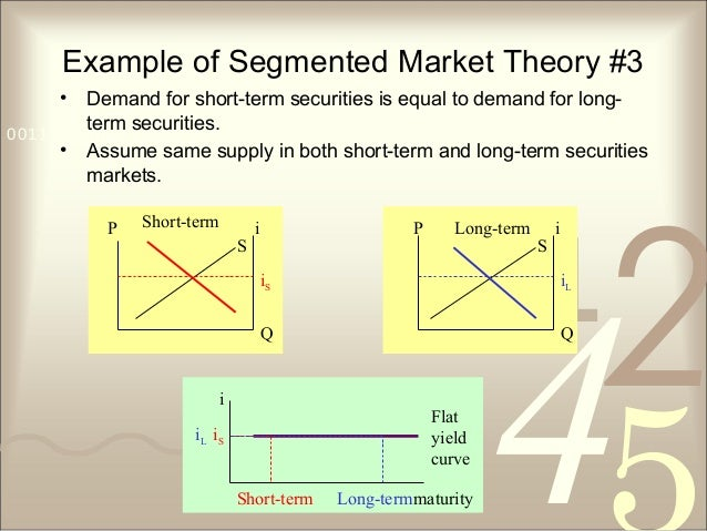 421 0011 0010 1010 1101 0001 0100 1011 Example of Segmented Market Theory #3 • Demand for short-term securities is equal t...