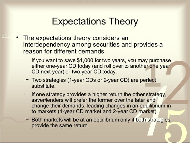421 0011 0010 1010 1101 0001 0100 1011 Expectations Theory • The expectations theory considers an interdependency among se...