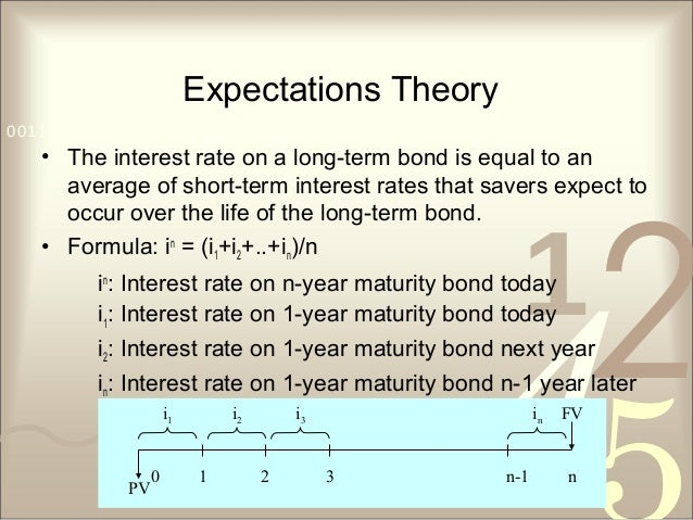421 0011 0010 1010 1101 0001 0100 1011 Expectations Theory • The interest rate on a long-term bond is equal to an average ...
