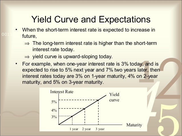 421 0011 0010 1010 1101 0001 0100 1011 Yield Curve and Expectations • When the short-term interest rate is expected to inc...