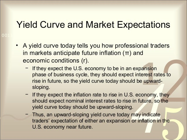 421 0011 0010 1010 1101 0001 0100 1011 Yield Curve and Market Expectations • A yield curve today tells you how professiona...