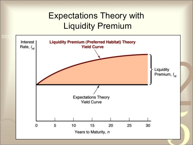 421 0011 0010 1010 1101 0001 0100 1011 Expectations Theory with Liquidity Premium