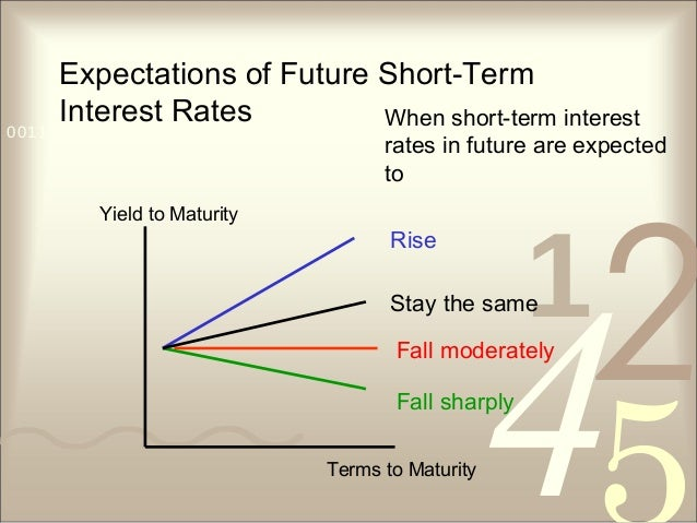 421 0011 0010 1010 1101 0001 0100 1011 Expectations of Future Short-Term Interest Rates Fall moderately Fall sharply Rise ...