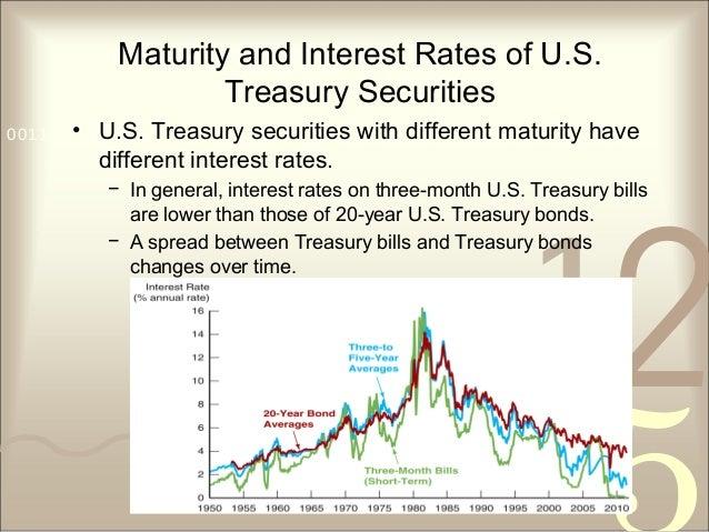 421 0011 0010 1010 1101 0001 0100 1011 Maturity and Interest Rates of U.S. Treasury Securities • U.S. Treasury securities ...