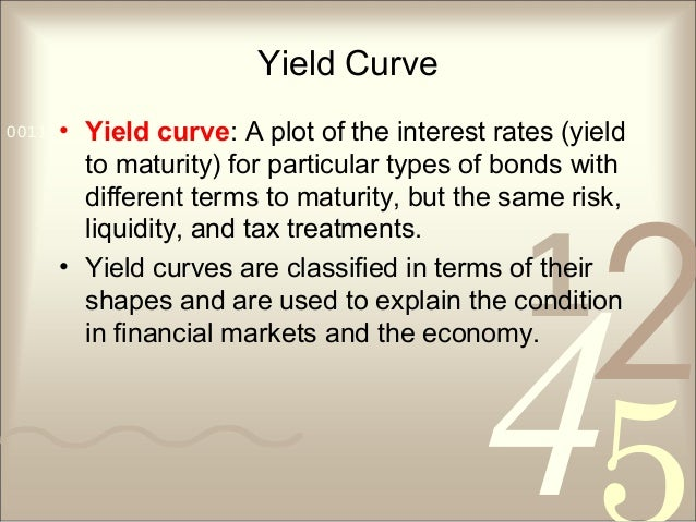 421 0011 0010 1010 1101 0001 0100 1011 Yield Curve • Yield curve: A plot of the interest rates (yield to maturity) for par...