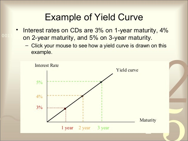 421 0011 0010 1010 1101 0001 0100 1011 Example of Yield Curve • Interest rates on CDs are 3% on 1-year maturity, 4% on 2-y...