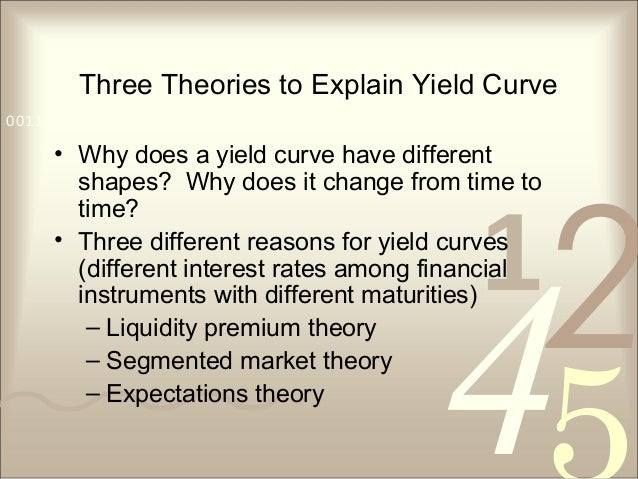421 0011 0010 1010 1101 0001 0100 1011 Three Theories to Explain Yield Curve • Why does a yield curve have different shape...