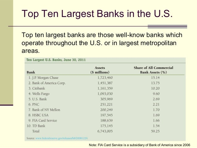 Learning Unit Banking Industry And Regulation - Major banks in usa