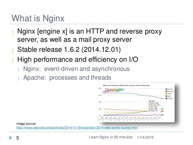 Learn nginx in 90mins