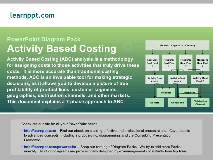 sample activity based costing system Activity-basedcosting: a tool for manufacturing turing companies can use activity­ based costing for strategic product costing system to.