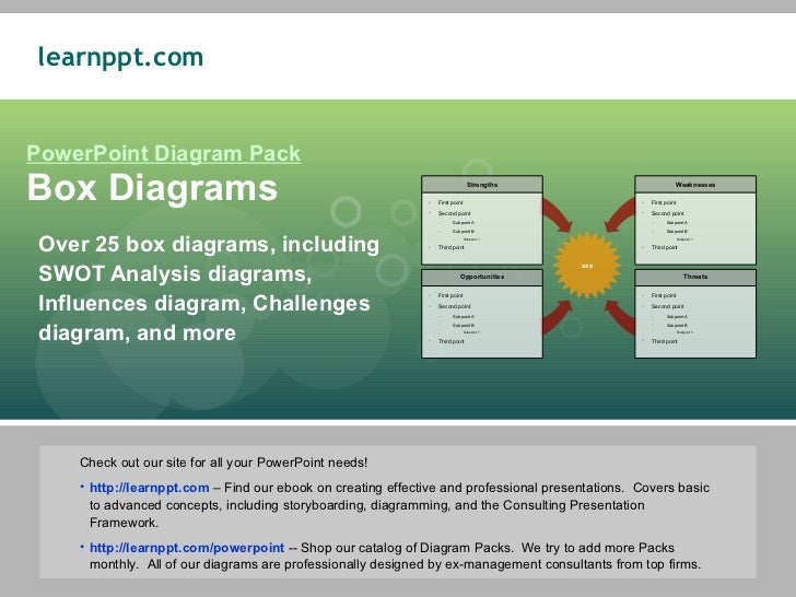 PowerPoint Diagram Pack Box Diagrams Over 25 box diagrams, including SWOT Analysis diagrams, Influences diagram, Challenge...