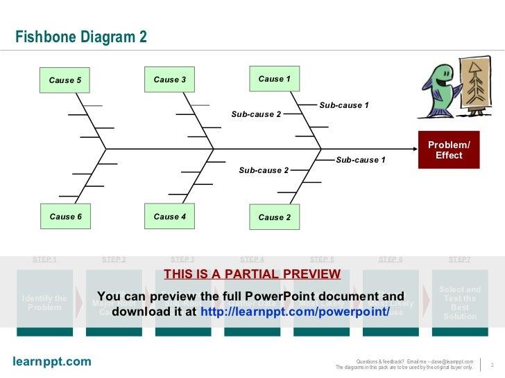 Fishbone diagrams fishbone diagram ccuart Gallery