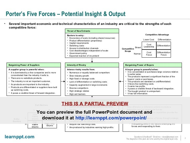 Porters five forces powerpoint template porters five forces maxwellsz