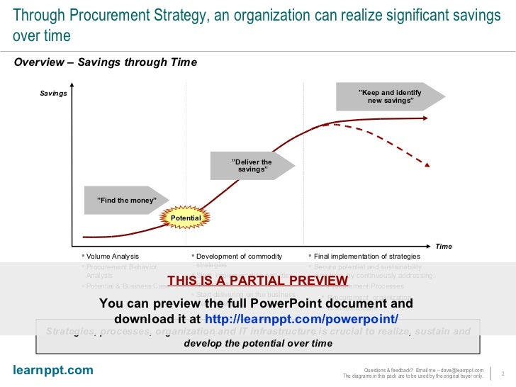 Procurement Strategy Framework Slide 2