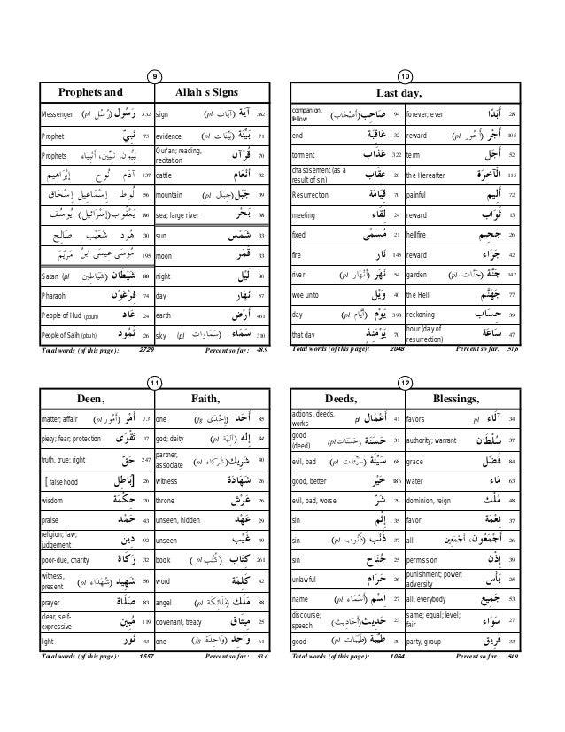 Learn Quran Terminology Worksheet