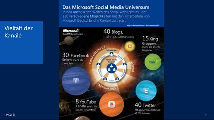 Social Media-wie erhöht man die Interaktion mit den Lesern (am Bsp Microsoft) Slide 3