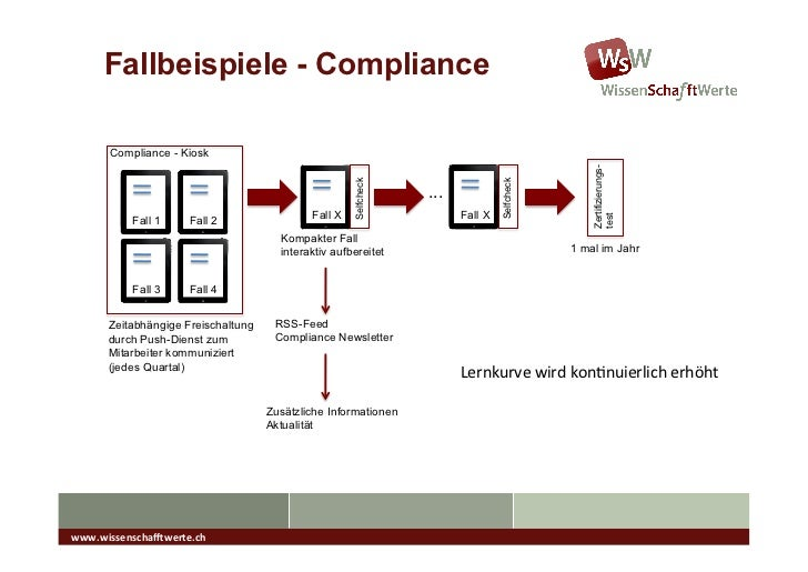 "Produkte (Stand 01/2012 für iPad)                              Personal Branding –                              ""About WsW..."