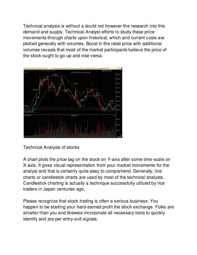 Basics of Technical Analysis: Learn the Basics of ...
